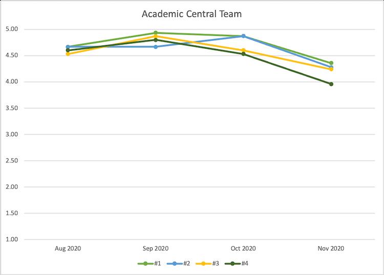 Academic Central customer satisfaction metrics
