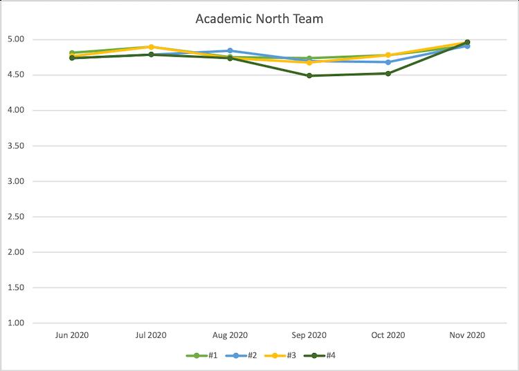 Academic North customer satisfaction metrics