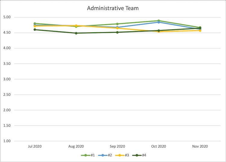Administrative team customer satisfaction metrics