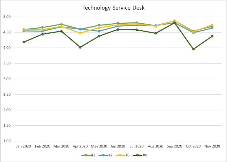 Tech Desk customer satisfaction metrics