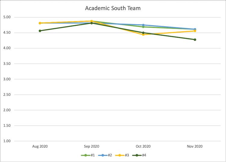 Academic South customer satisfaction metrics