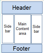 Picture showing example of layout: Header at the top, sidebars on the left and right with the Main Content Area in the middle, Footer on the bottom.